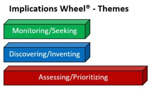 Themes Implications Wheel