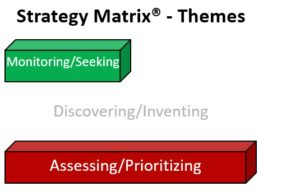 Themes Strategy Matrix
